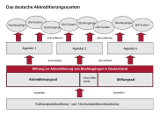 The German accreditation system